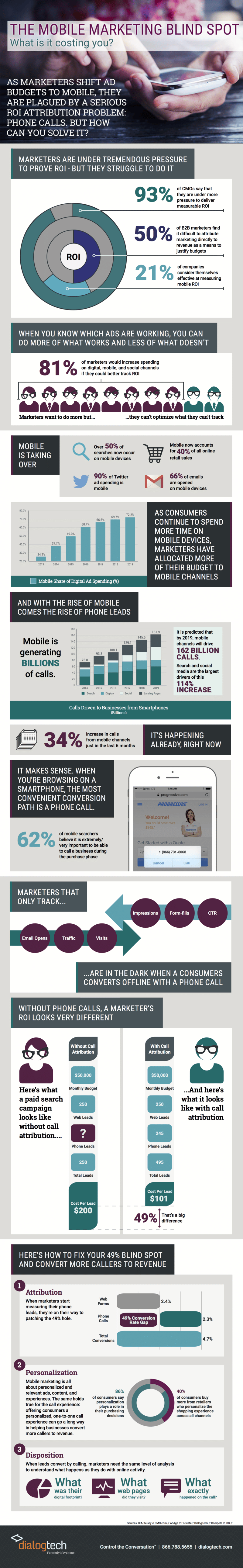 Infographics on mobile markets