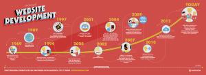 the-history-of-website-development
